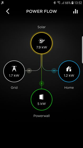 Powerwall II cuts peak power use
